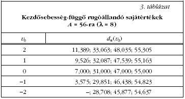 A 7. ábrán a kitérés-idő függvényen kívül a fázistérbeli rajzolatot is  láthatjuk 650e2f1fb0